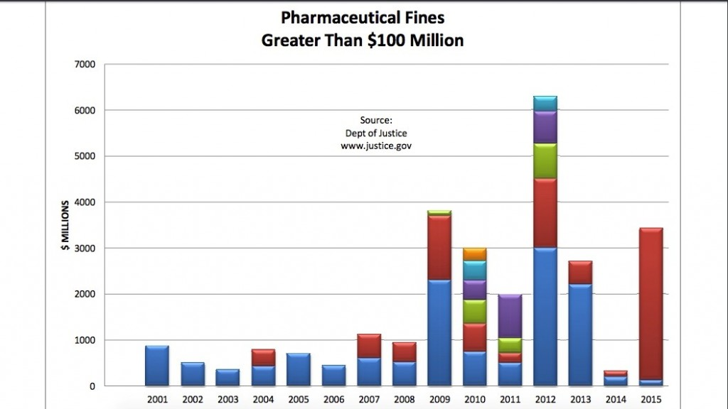 pharma-fines-graph